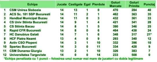 Clasament Divizia A handbal feminin