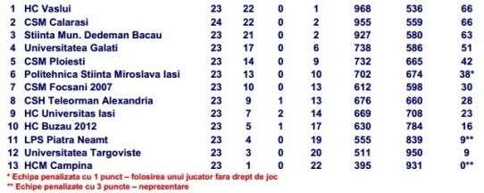 Clasament Divizia A handbal masculin