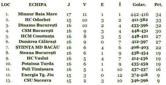Clasament Liga Nationala handbal masculin